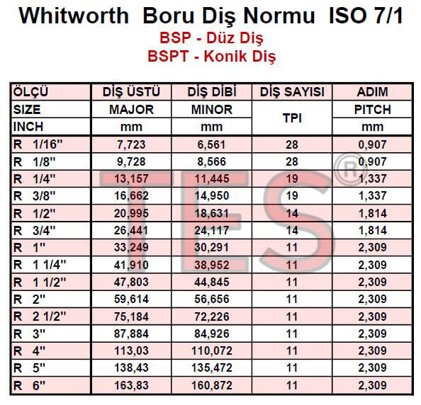 Whitworth Boru Diş Normu ISO 7/1